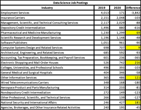 data-science-job-postings-burning-glass-technologies