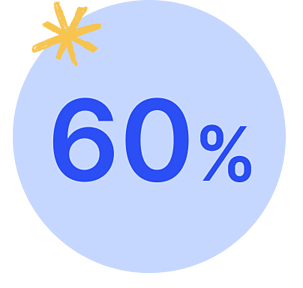 Save 60% reduction on shadow accounting with Varicent incentive compensation management