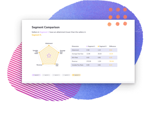 Varicent's Symon.Ai integrates with Varicent ICM for improved sales performance management.