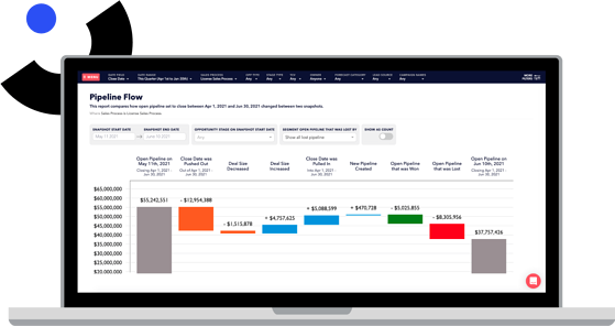 Enhance sales pipeline management with Varicent Lift