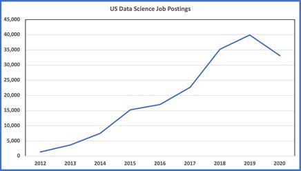 us-data-science-job-postings-figure-1