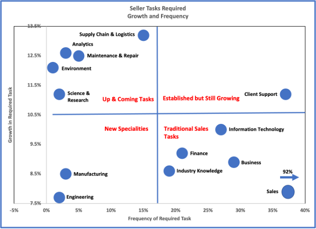 Detailed quadrant chart detailing the growth and frequency of seller tasks and the rise in demand for analytics