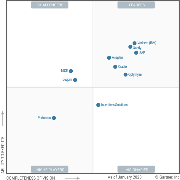varicent-leader-gartner-magic-quadrant-sales-performance-management